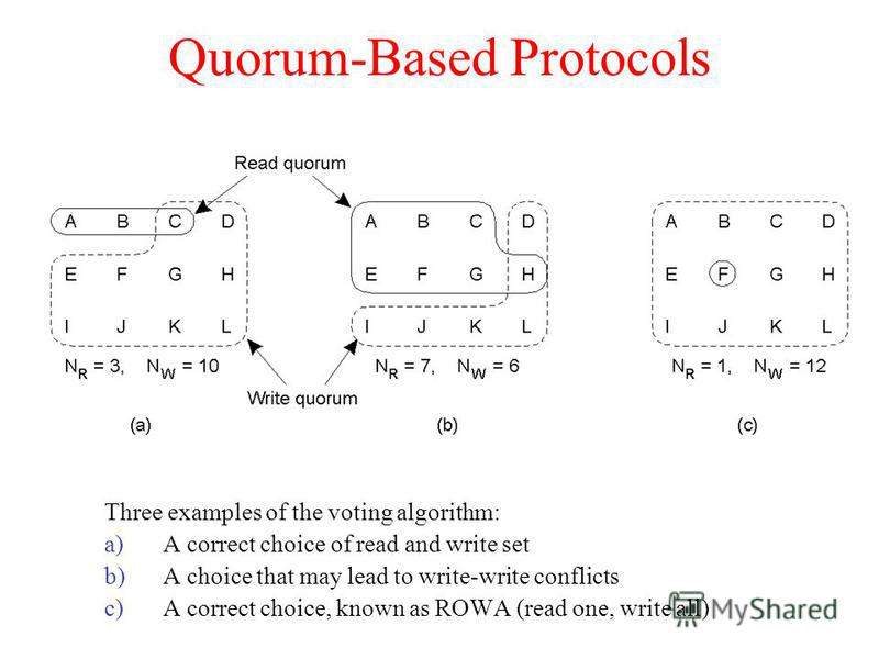 Quorum-Based Protocols Three examples of the voting algorithm: a)A correct choice of read and write set b)A choice that may lead to write-write conflicts c)A correct choice, known as ROWA (read one, write all)