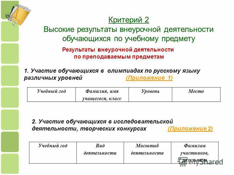 Критерий 2 Высокие результаты внеурочной деятельности обучающихся по учебному предмету Результаты внеурочной деятельности по преподаваемым предметам 1. Участие обучающихся в олимпиадах по русскому языку различных уровней (Приложение 1)(Приложение 1)