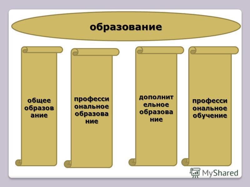 образование общее образование профессиональное образование дополнительное образование профессиональное обучение