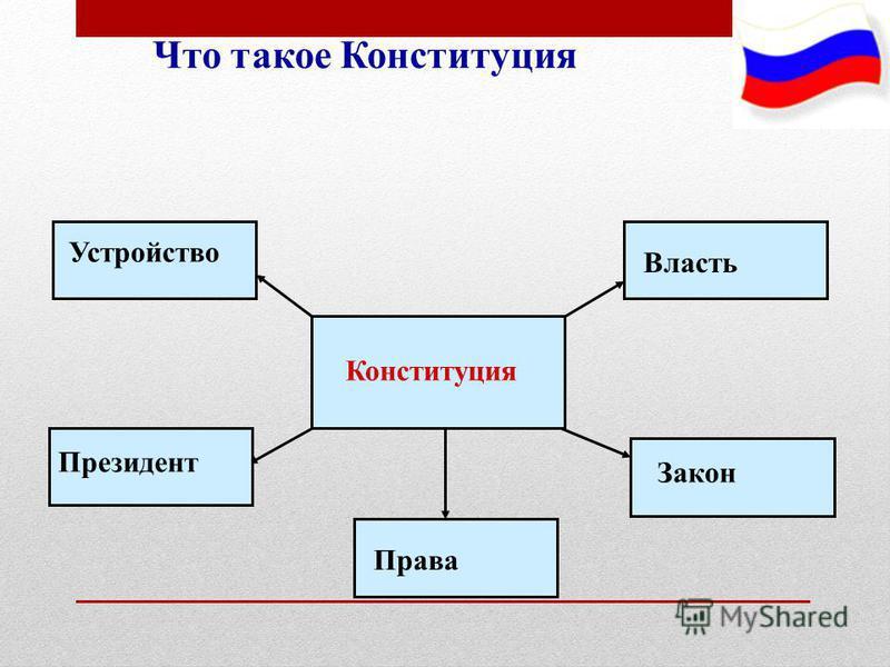 Что такое Конституция Конституция Власть Закон Права Президент Устройство