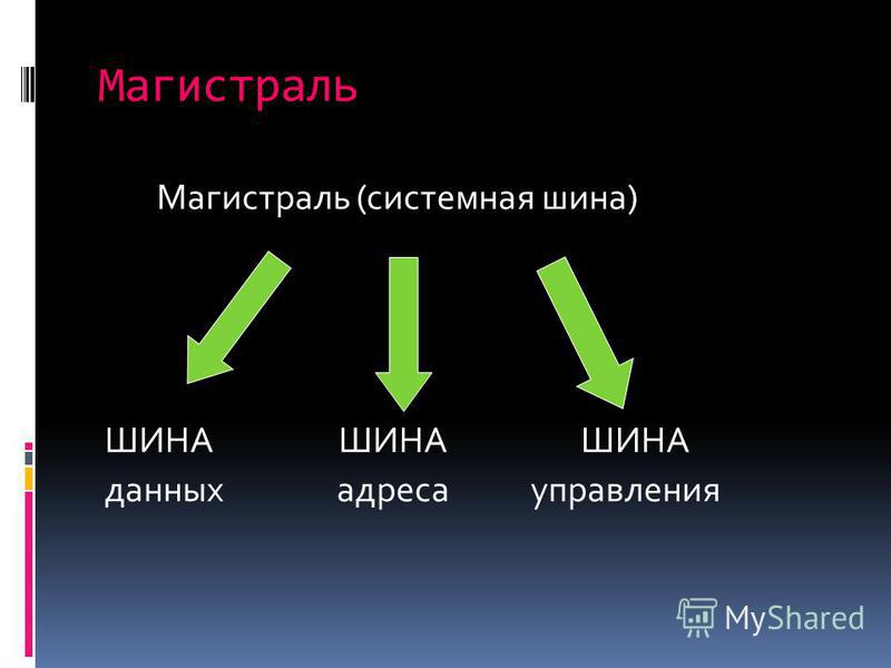 Магистраль Магистраль (системная шина) ШИНА ШИНА ШИНА данных адреса управления