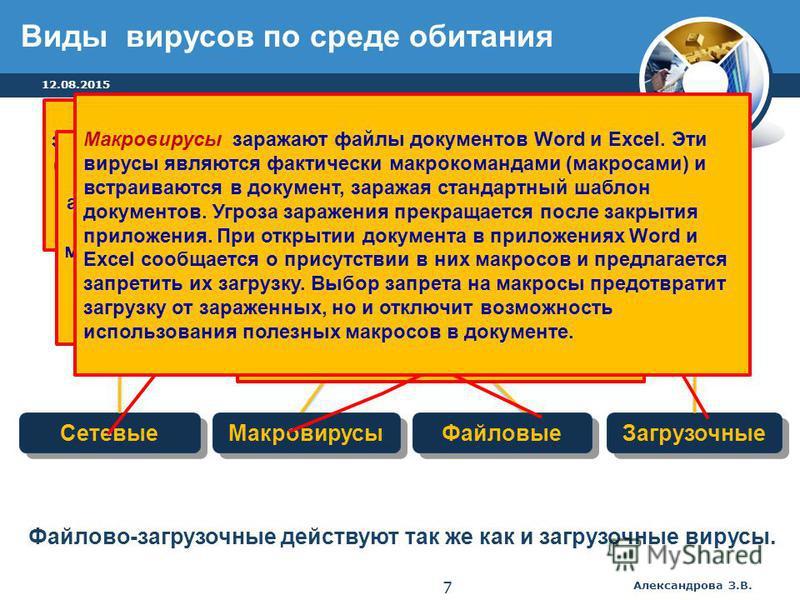 Сетевые Файловые Загрузочные Файлово - загрузочные Вирусы Сетевые вирусы распространяются по компьютерной сети. При открытии почтового сообщения обращайте внимание на вложенные файлы! Загрузочные вирусы передаются через зараженные загрузочные сектора