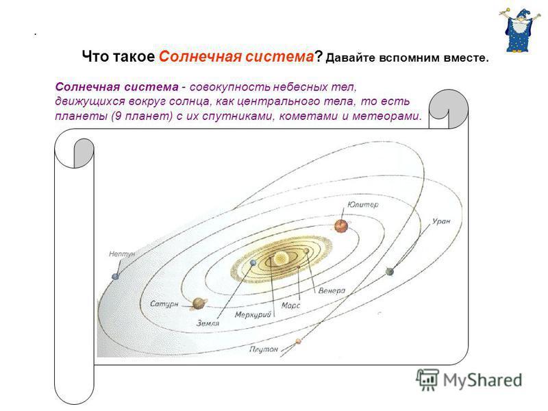 . Что такое Солнечная система? Давайте вспомним вместе. Солнечная система - совокупность небесных тел, движущихся вокруг солнца, как центрального тела, то есть планеты (9 планет) с их спутниками, кометами и метеорами.