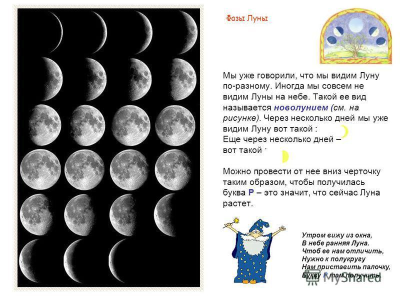 Мы уже говорили, что мы видим Луну по-разному. Иногда мы совсем не видим Луны на небе. Такой ее вид называется новолунием (см. на рисунке). Через несколько дней мы уже видим Луну вот такой : Еще через несколько дней – вот такой : Можно провести от не