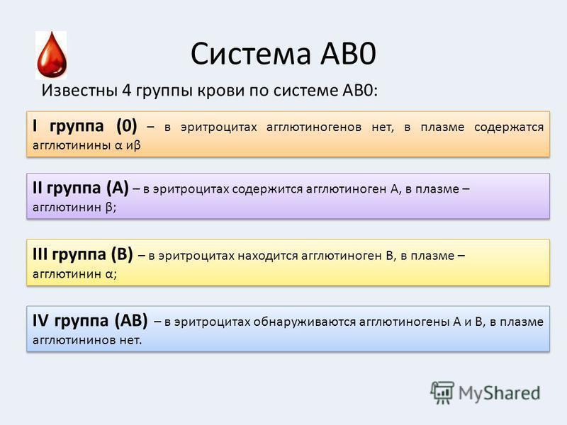 Система АВ0 Известны 4 группы крови по системе AB0: I группа (0) – в эритроцитах агглютиногенов нет, в плазме содержатся агглютинины α иβ II группа (А) – в эритроцитах содержится агглютиноген А, в плазме – агглютинин β; II группа (А) – в эритроцитах