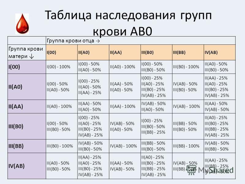 Таблица наследования групп крови АВ0 Группа крови отца Группа крови матери I(00)II(A0)II(AA)III(B0)III(BB)IV(AB) I(00) I(00) - 100% I(00) - 50% II(A0) - 50% II(A0) - 100% I(00) - 50% III(B0) - 50% III(B0) - 100% II(A0) - 50% III(B0) - 50% II(A0) I(00