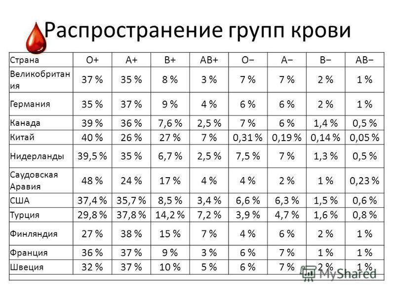 Распространение групп крови Страна O+A+B+AB+OABAB Великобритан ия 37 %35 %8 %3 %7 % 2 %1 % Германия 35 %37 %9 %4 %6 % 2 %1 % Канада 39 %36 %7,6 %2,5 %7 %6 %1,4 %0,5 % Китай 40 %26 %27 %7 %0,31 %0,19 %0,14 %0,05 % Нидерланды 39,5 %35 %6,7 %2,5 %7,5 %7