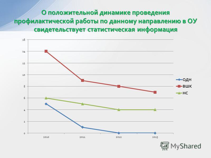 О положительной динамике проведения профилактической работы по данному направлению в ОУ свидетельствует статистическая информация