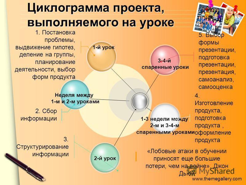 www.themegallery.com Циклограмма проекта, выполняемого на уроке 1-й урок Неделя между 1-м и 2-м уроками 2-й урок 1-3 недели между 2-м и 3-4-м спаренными уроками 3-4-й спаренные уроки 5. Выбор формы презентации, подготовка презентации, презентация, са