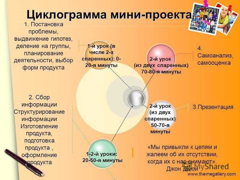 www.themegallery.com Циклограмма мини-проекта 1-й урок (в числе 2-х спаренных): 0- 20-я минуты 1-2-й уроки: 20-50-я минуты 2-й урок (из двух спаренных) 70-80-я минуты 4. Самоанализ, самооценка 3. Презентация 1. Постановка проблемы, выдвижение гипотез