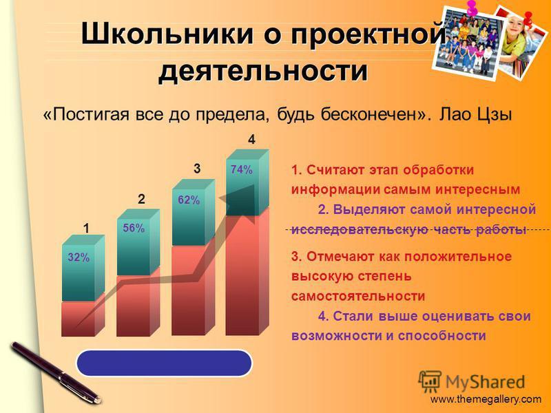 www.themegallery.com Школьники о проектной деятельности 3. Отмечают как положительное высокую степень самостоятельности 4. Стали выше оценивать свои возможности и способности 1. Считают этап обработки информации самым интересным 2. Выделяют самой инт