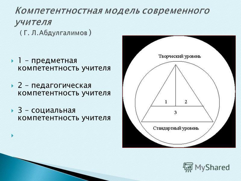1 – предметная компетентность учителя 2 – педагогическая компетентность учителя 3 – социальная компетентность учителя