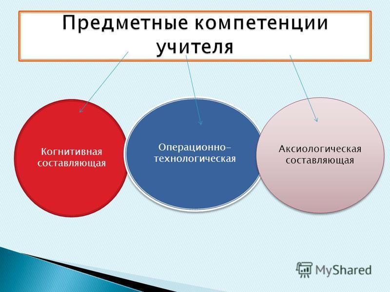 Когнитивная составляющая Операционно- технологическая Аксиологическая составляющая