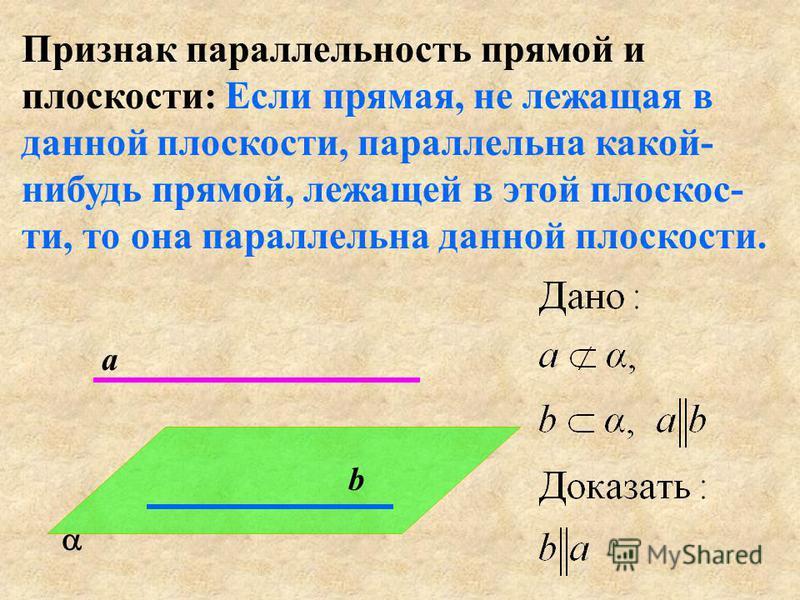 Признак параллельность прямой и плоскости: Если прямая, не лежащая в данной плоскости, параллельна какой- нибудь прямой, лежащей в этой плоскости, то она параллельна данной плоскости. b a