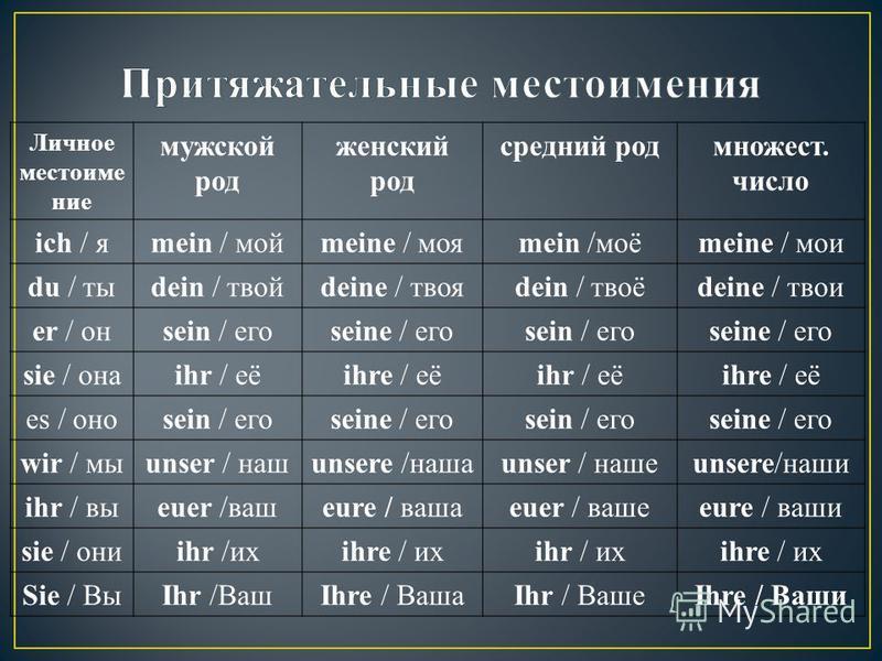 Личное местоимение мужской род женский род средний род множествв. число ich / яmein / мойmeine / мояmein /моёmeine / мои du / тыdein / твойdeine / твояdein / твоёdeine / твои er / онsein / егоseine / егоsein / егоseine / его sie / онаihr / еёihre / е