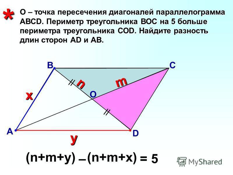 О – точка пересечения диагоналей параллелограмма АВСD. Периметр треугольника ВОС на 5 больше периметра треугольника СОD. Найдите разность длин сторон АD и АВ. В А С D* О х у m nn (n+m+y)(n+m+x) – = 5 – = 5