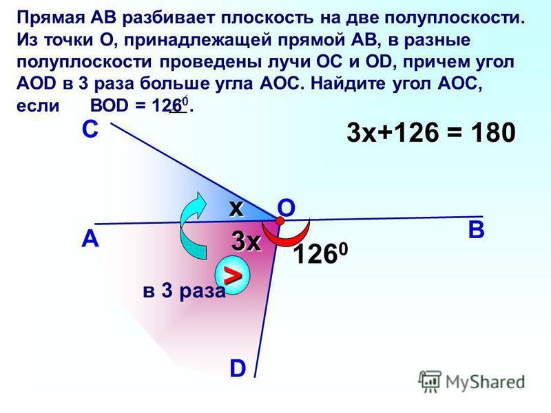 А Вx 126 0 С D 3x Прямая АВ разбивает плоскость на две полуплоскости. Из точки О, принадлежащей прямой АВ, в разные полуплоскости проведены лучи ОС и ОD, причем угол АОD в 3 раза больше угла АОС. Найдите угол АОС, если ВОD = 126 0. > в 3 раза O 3x+12