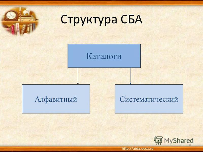Структура СБА 8 Каталоги Алфавитный Систематический