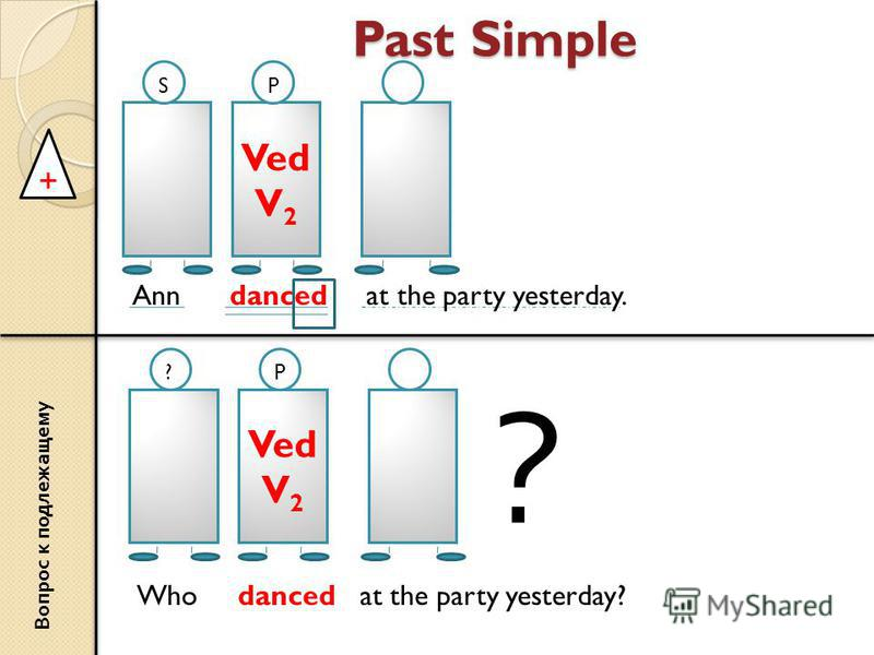 Past Simple + Ved V 2 SP Ann danced at the party yesterday. Ved V 2 ?P Who danced at the party yesterday? ? Вопрос к подлежащему