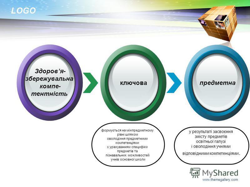 LOGO www.themegallery.com формується на міжпредметному рівні шляхом оволодіння предметними компетенціями з урахуванням специфіки предметів та пізнавальних можливостей учнів основної школи у результаті засвоєння змісту предметів освітньої галузі і ово