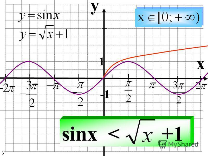 y x 1 sinx < +1 у