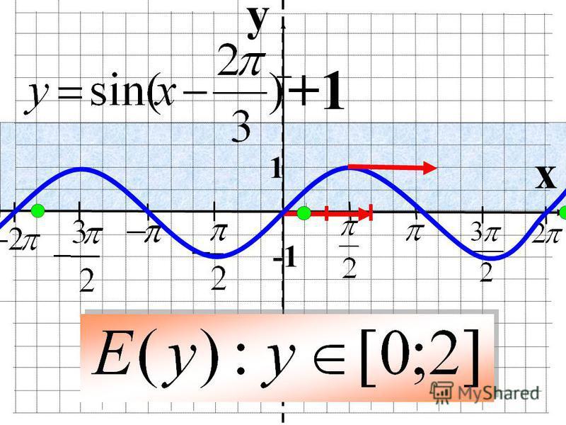 y x 1 +1
