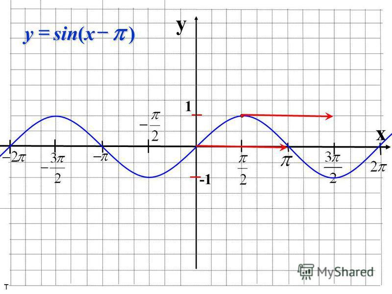 y x 1 ) sin( xy т