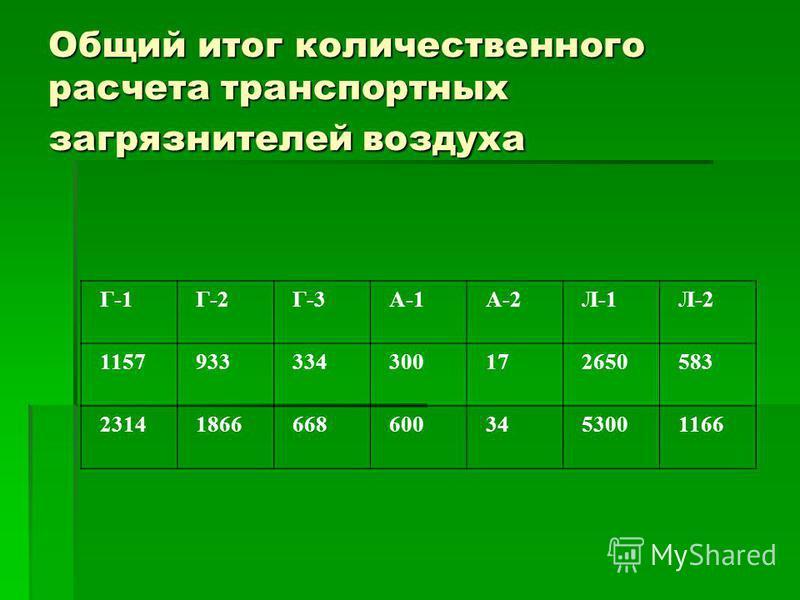 Общий итог количественного расчета транспортных загрязнителей воздуха Г-1 Г-2 Г-3 А-1 А-2 Л-1 Л-2 1157 933 334 300 17 2650 583 2314 1866 668 600 34 5300 1166