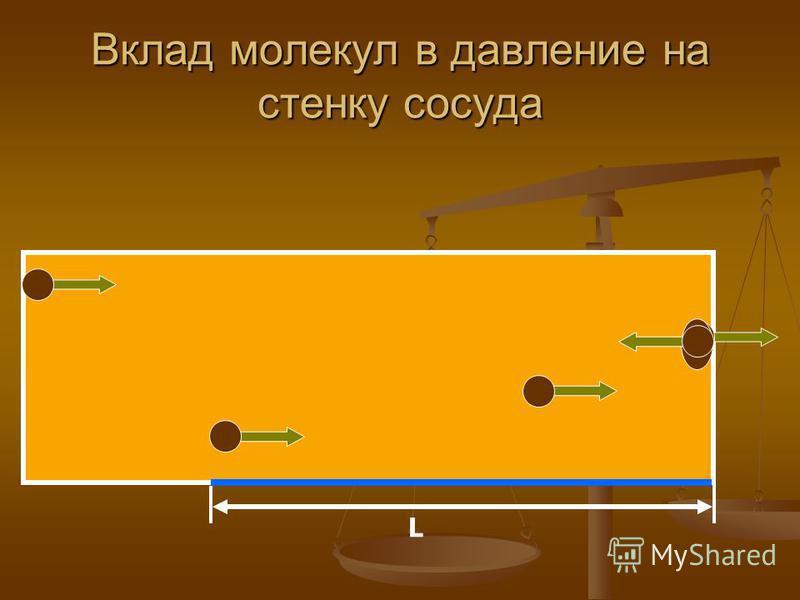 Вклад молекул в давление на стенку сосуда L