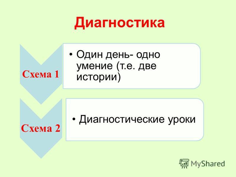 Диагностика Схема 1 Один день- одно умение (т.е. две истории) Схема 2 Диагностические уроки