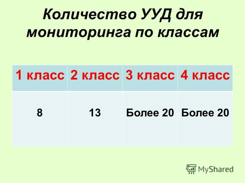 Количество УУД для мониторинга по классам 1 класс 2 класс 3 класс 4 класс 813Более 20