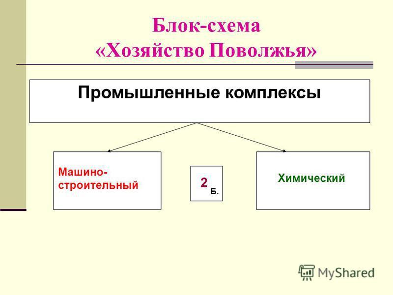Блок-схема «Хозяйство Поволжья» Промышленные комплексы Машино- строительный Химический Б. 2