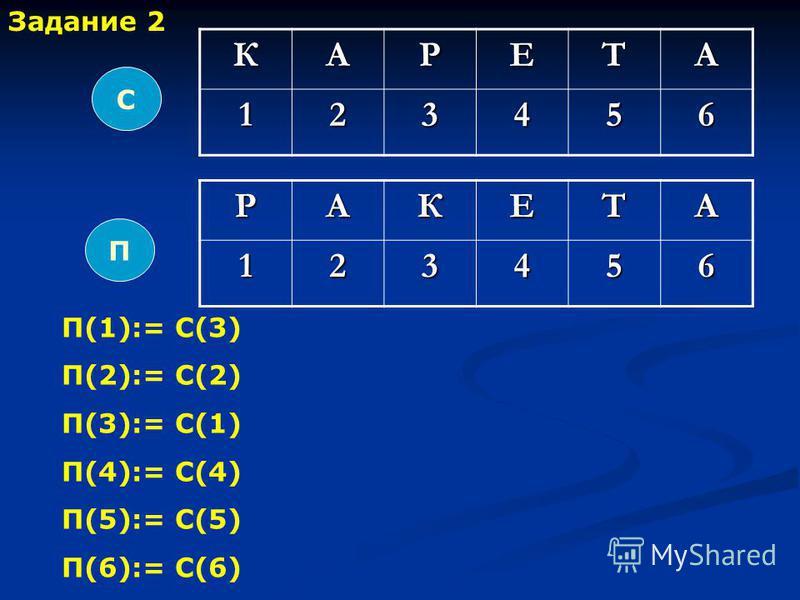 КАРЕТА 123456 РАКЕТА123456 С П П(1):= С(3) П(2):= С(2) П(3):= С(1) П(4):= С(4) П(5):= С(5) П(6):= С(6) Задание 2
