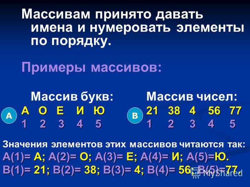 Массивам принято давать имена и нумеровать элементы по порядку. Примеры массивов: Массив букв:Массив чисел: А О Е И Ю 21 38 4 56 77 1 2 3 4 5 1 2 3 4 5 АВ Значения элементов этих массивов читаются так: А(1)= А; А(2)= О; А(3)= Е; А(4)= И; А(5)=Ю. В(1)