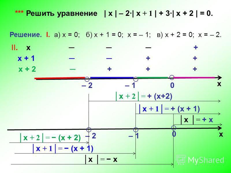 *** Решить уравнение | х | – 2| х + 1 | + 3| х + 2 | = 0. Решение. I. а) х = 0; б) х + 1 = 0; х = – 1; в) х + 2 = 0; х = – 2. х – 2 – 1 0 II. х + х + 1 + + х + 2 + + + х – 2 – 1 0 х + 2= (х + 2) х + 2= + (х+2) х + 1= (х + 1) х + 1= + (х + 1) х = х х