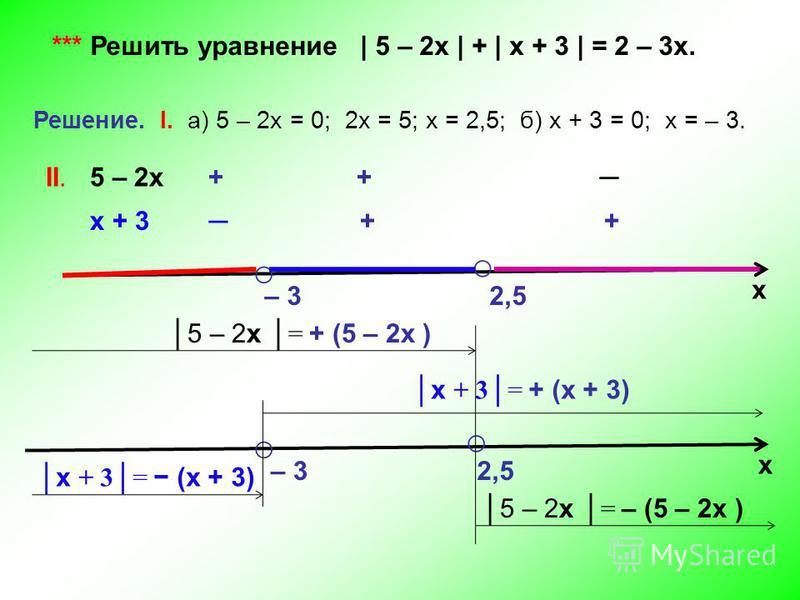 *** Решить уравнение | 5 – 2 х | + | х + 3 | = 2 – 3 х. Решение. I. а) 5 – 2 х = 0; 2 х = 5; х = 2,5; б) х + 3 = 0; х = – 3. х – 3 2,5 II. 5 – 2 х + + х + 3 + + х – 3 2,5 х + 3= (х + 3) х + 3= + (х + 3) 5 – 2 х = – (5 – 2 х ) 5 – 2 х = + (5 – 2 х )