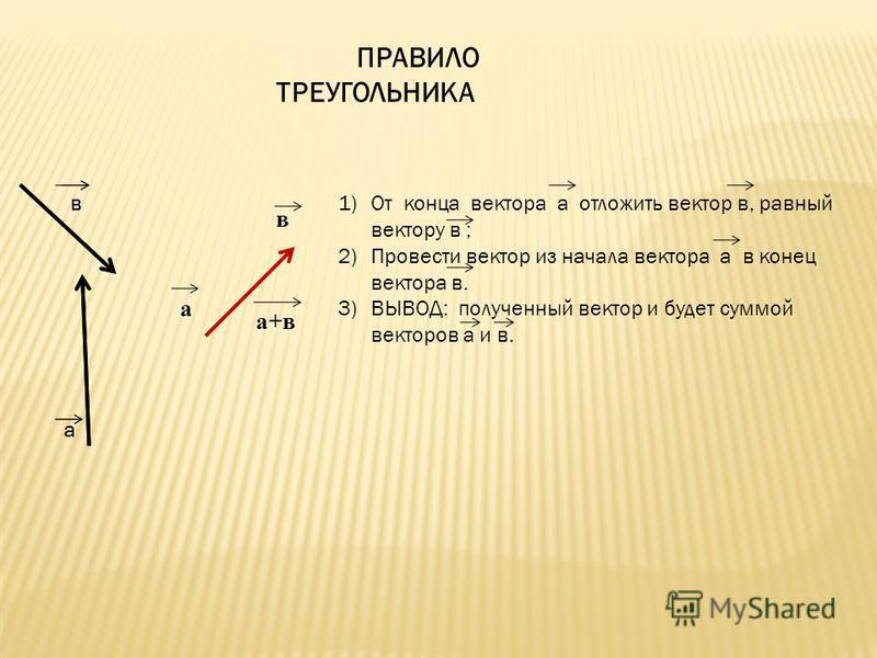 1)От конца вектора а отложить вектор в, равный вектору в ; 2)Провести вектор из начала вектора а в конец вектора в. 3)ВЫВОД: полученный вектор и будет суммой векторов а и в. ПРАВИЛО ТРЕУГОЛЬНИКА а+в в а в в а