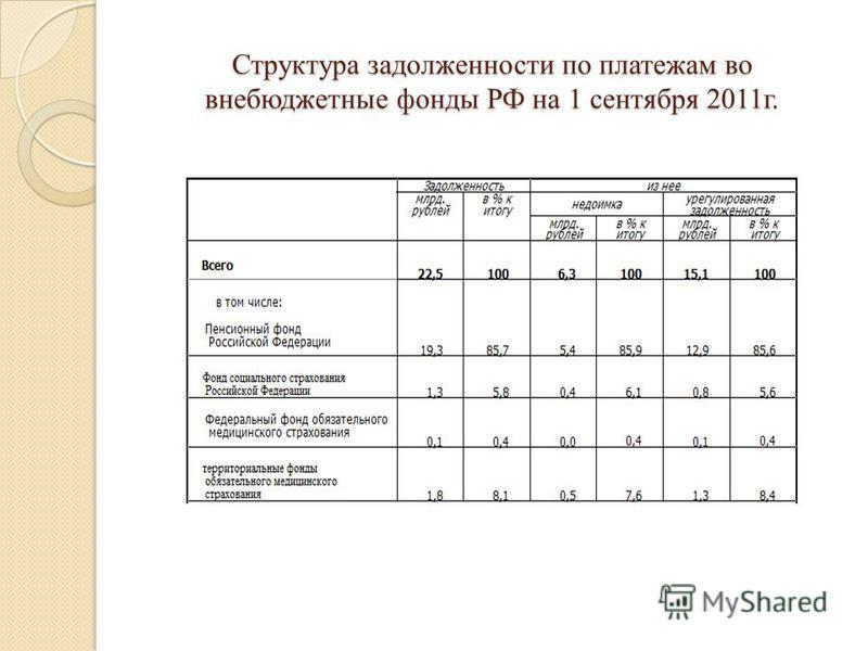 Структура задолженности по платежам во внебюджетные фонды РФ на 1 сентября 2011 г.