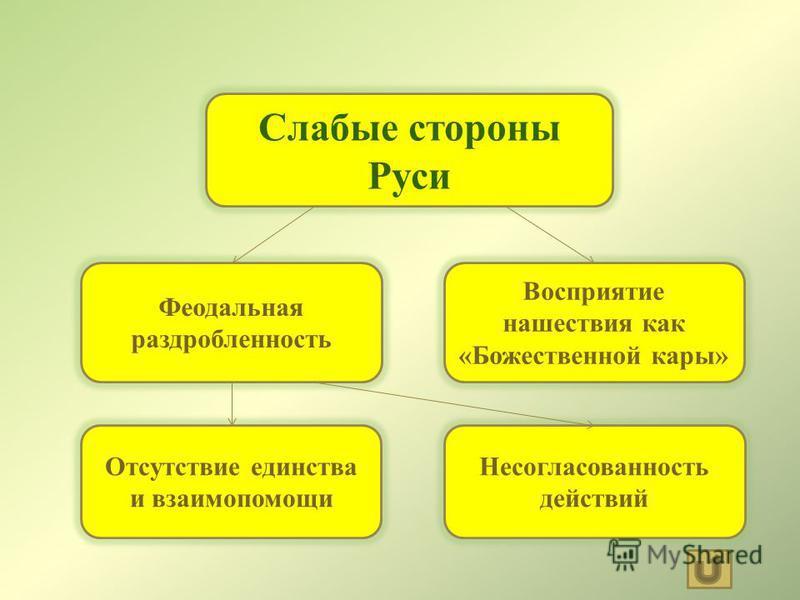 Слабые стороны Руси Феодальная раздробленность Восприятие нашествия как «Божественной кары» Несогласованность действий Отсутствие единства и взаимопомощи