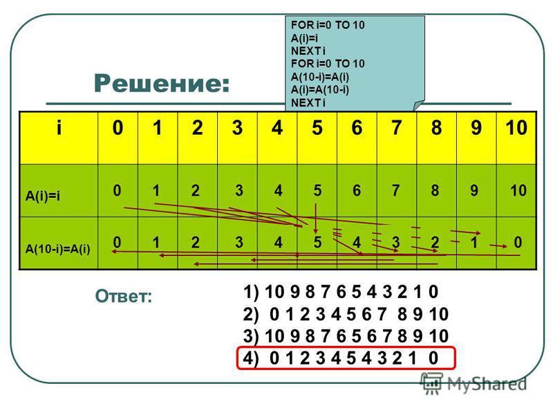 5 6 789 Решение: i012345678910 A(i)=i A(10-i)=A(i) FOR i=0 TO 10 A(i)=i NEXT i FOR i=0 TO 10 A(10-i)=A(i) A(i)=A(10-i) NEXT i 0123456789 Ответ: 10 1) 10 9 8 7 6 5 4 3 2 1 0 2) 0 1 2 3 4 5 6 7 8 9 10 3) 10 9 8 7 6 5 6 7 8 9 10 4) 0 1 2 3 4 5 4 3 2 1 0