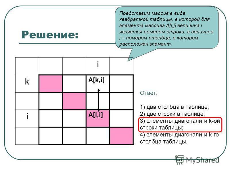 Решение: Представим массив в виде квадратной таблицы, в которой для элемента массива A[i,j] величина i является номером строки, а величина j – номером столбца, в котором расположен элемент. i k A[k,i] i A[i,i] Ответ: 1) два столбца в таблице; 2) две