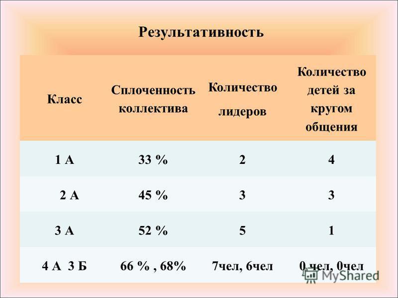 Класс Сплоченность коллектива Количество лидеров Количество детей за кругом общения 1 А33 %24 2 А45 %33 3 А52 %51 4 А 3 Б66 %, 68%7 чел, 6 чел 0 чел, 0 чел Результативность