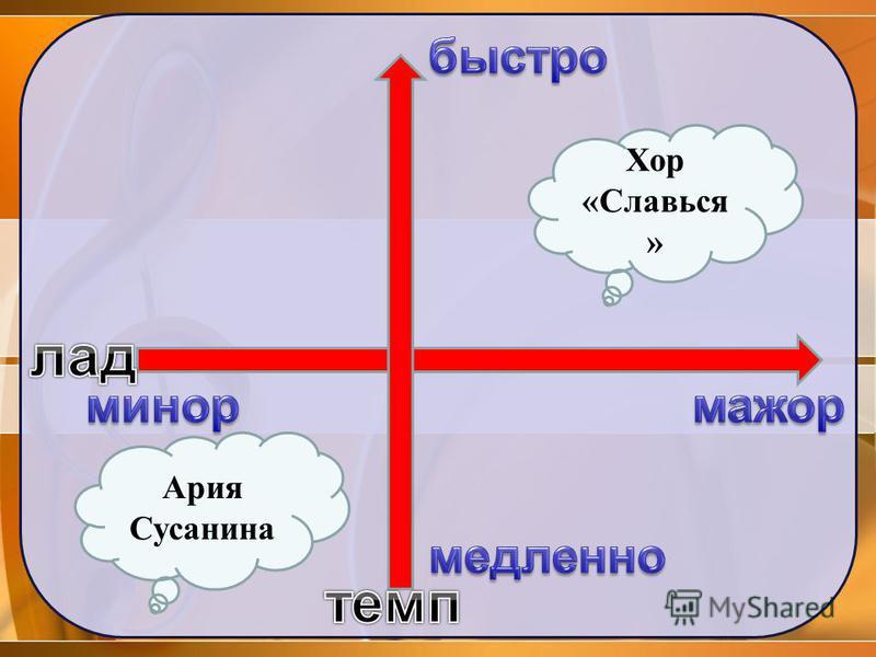 Ария Сусанина Хор «Славься »