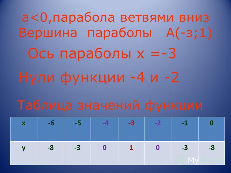 а<0,парабола ветвями вниз Вершина параболы А(-з;1) х -6 -5 -4-3-20 y-8-3010 -8 Нули функции -4 и -2 Ось параболы х =-3 Таблица значений функции