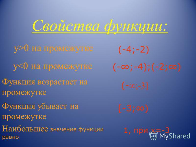 Свойства функции: у>0 на промежутке у<0 на промежутке Функция возрастает на промежутке Функция убывает на промежутке Наибольшее значение функции равно (-4;-2) (-;-4);(-2;) (- ;-3] [-3;) 1, при х=-3