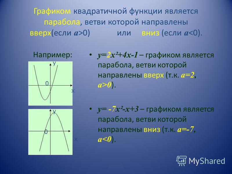 Графиком квадратичной функции является парабола, ветви которой направлены вверх(если а >0) или вниз (если а <0). Например: у=2 х²+4 х-1 – графиком является парабола, ветви которой направлены вверх (т.к. а=2, а>0 ). у= -7 х²-х+3 – графиком является па