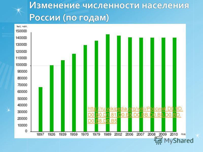 Изменение численности населения России (по годам) http://ru.wikipedia.org/wiki/Россия#.D0.9D. D0.B0.D1.81.D0.B5.D0.BB.D0.B5.D0.BD. D0.B8.D0.B5