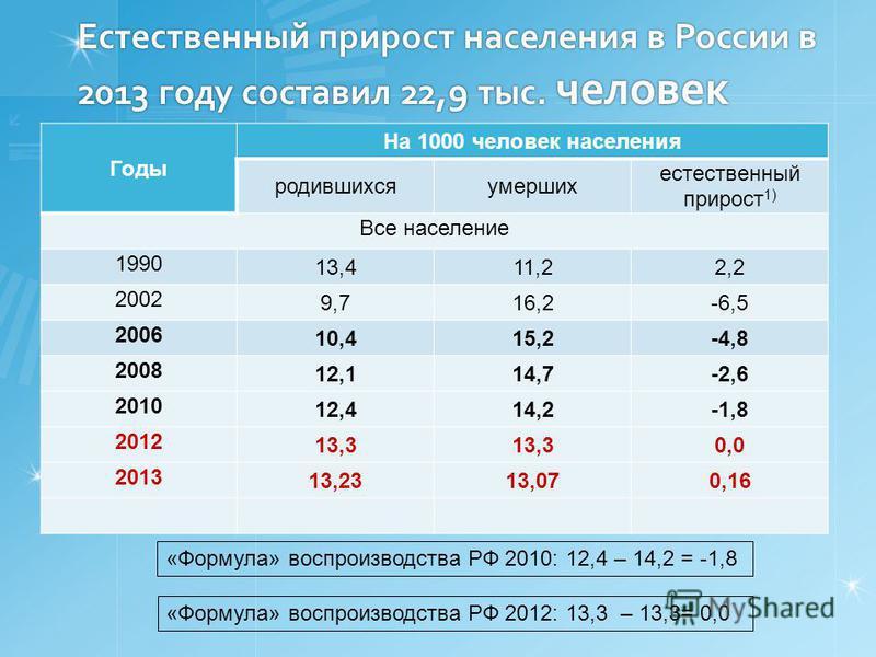 Естественный прирост населения в России в 2013 году составил 22,9 тыс. человек Годы На 1000 человек населения родившихся умерших естественный прирост 1) Все население 1990 13,411,22,2 2002 9,716,2-6,5 2006 10,415,2-4,8 2008 12,114,7-2,6 2010 12,414,2