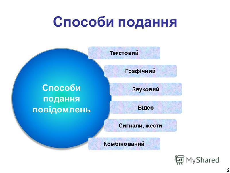 2 Способи подання Способи подання повідомлень Текстовий Графічний Звуковий Відео Сигнали, жести Комбінований