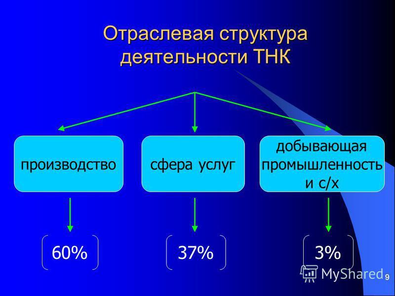 9 Отраслевая структура деятельности ТНК производство сфера услуг добывающая промышленность и с/х 60%37%3%